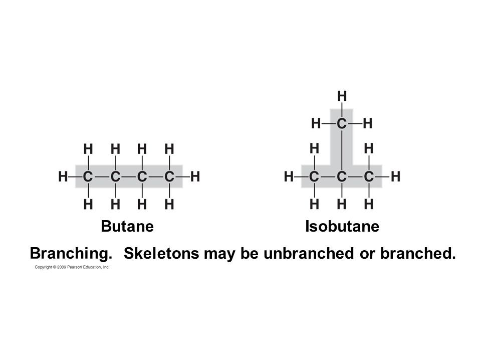 Skeletons may be unbranched or branched. ButaneIsobutane Branching.