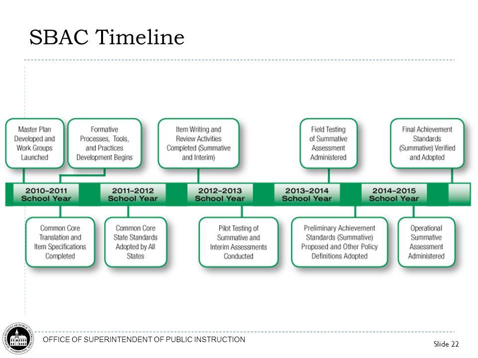 Slide 22 OFFICE OF SUPERINTENDENT OF PUBLIC INSTRUCTION SBAC Timeline