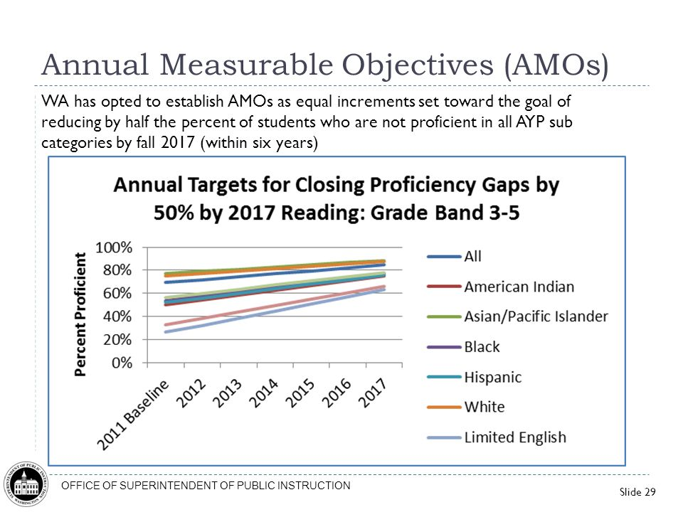 Slide 29 OFFICE OF SUPERINTENDENT OF PUBLIC INSTRUCTION Annual Measurable Objectives (AMOs) WA has opted to establish AMOs as equal increments set tow
