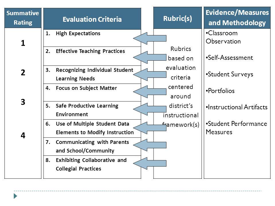 Rubric(s) Rubrics based on evaluation criteria centered around districts instructional framework(s) Summative Rating 12341234 Evaluation Criteria 1.Hi