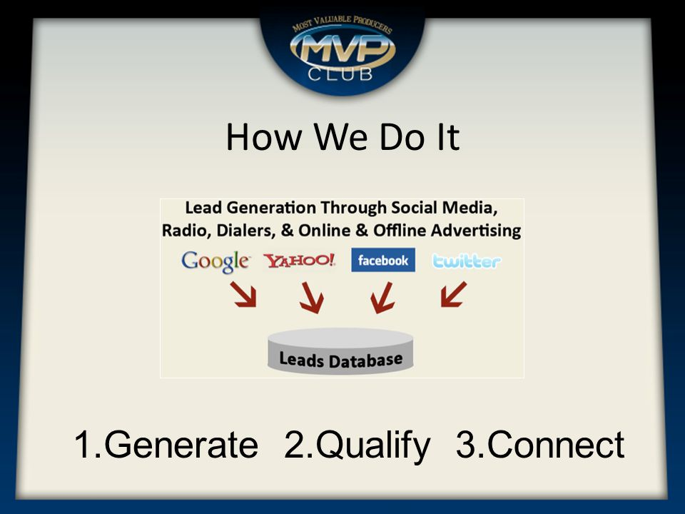How We Do It The MVP Club Follows Three Simple Rules 1.Generate Direct Response Prospects via Trusted Media Partners 2.Qualify Prospects and Record the Qualification Process 3.Connect the Prospect to our Members in Real Time Result: A Qualified Live Call Transfer FIA Lead.