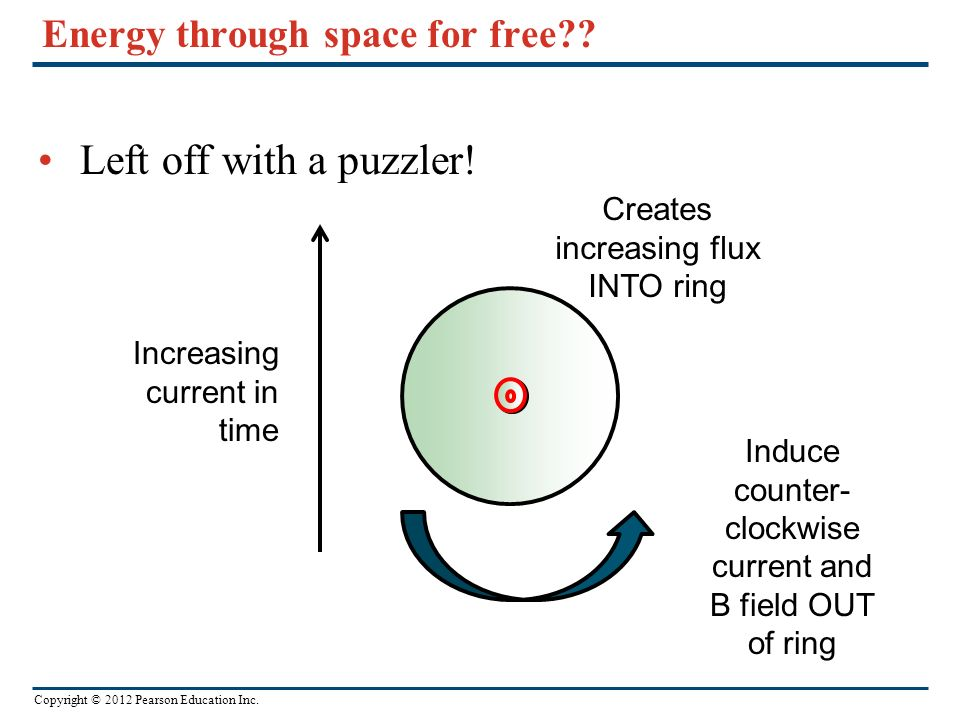 Copyright © 2012 Pearson Education Inc. Energy through space for free?? Left off with a puzzler! Increasing current in time Creates increasing flux IN