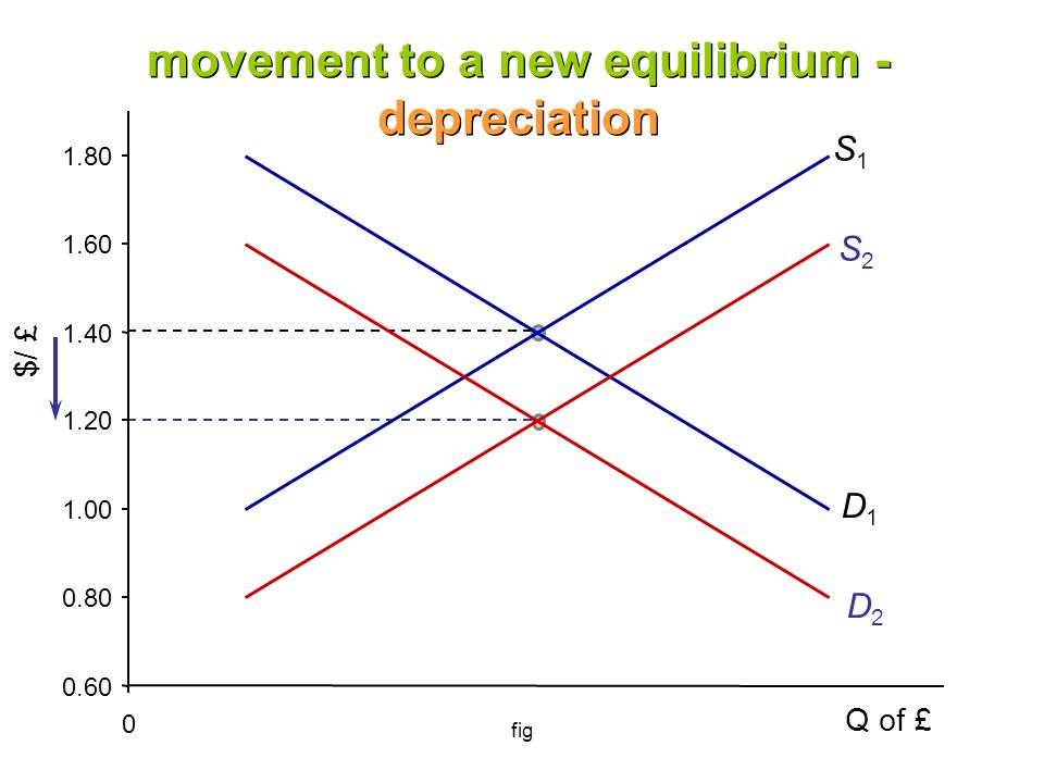 fig $/ £ S1S1 D1D1 S2S2 D2D2 Q of £ movement to a new equilibrium - depreciation 0.60 0.80 1.00 1.20 1.40 1.60 1.80 0