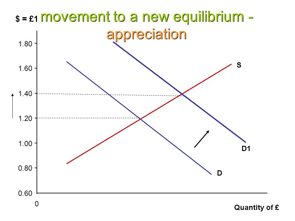 0.60 0.80 1.00 1.20 1.40 1.60 1.80 0 D D1 S $ = £1 Quantity of £ movement to a new equilibrium - appreciation