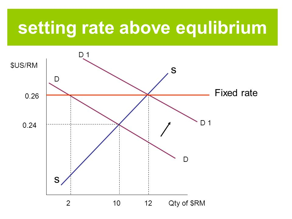 $US/RM Qty of $RM s s 0.26 0.24 D D D 1 Fixed rate 12102 setting rate above equlibrium