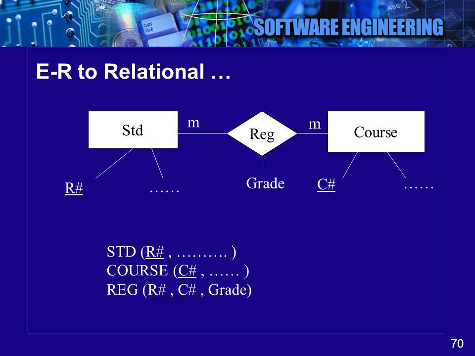 70 E-R to Relational … Std Reg Course m m R# …… C# …… STD (R#, ………. ) COURSE (C#, …… ) REG (R#, C#, Grade) Grade