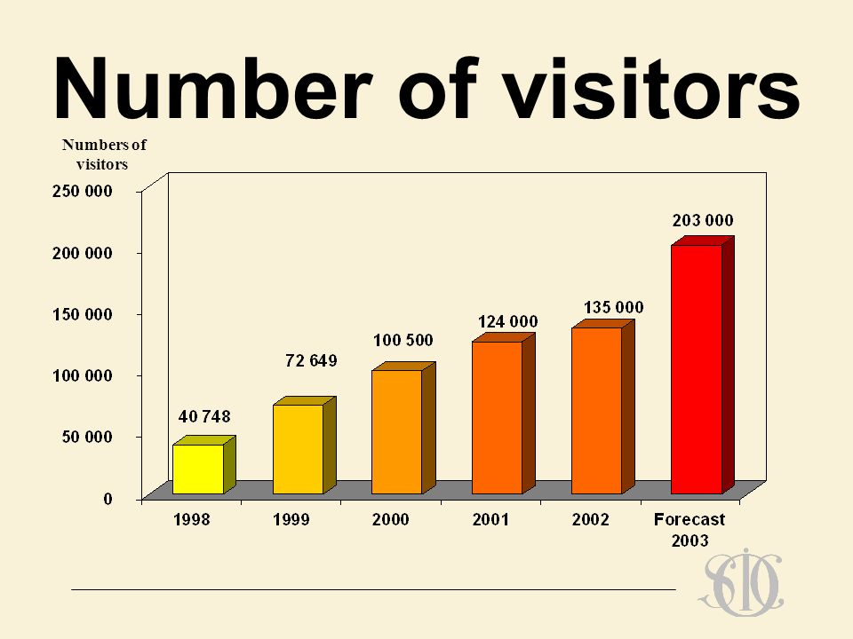 Number of visitors Numbers of visitors