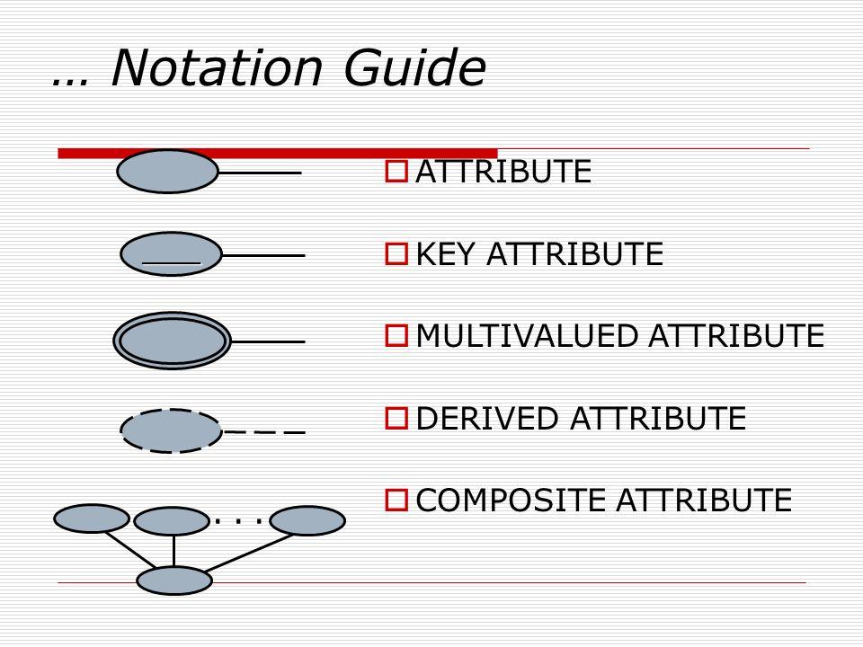 … Notation Guide ATTRIBUTE KEY ATTRIBUTE MULTIVALUED ATTRIBUTE DERIVED ATTRIBUTE COMPOSITE ATTRIBUTE _____...