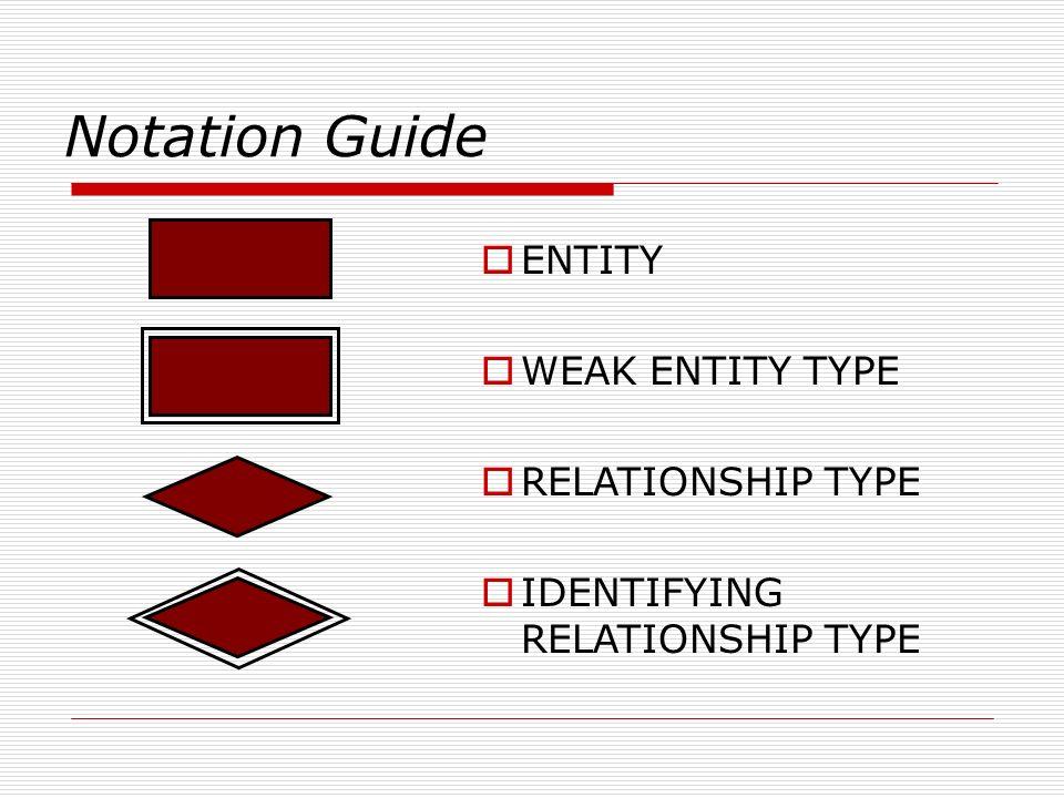 Notation Guide ENTITY WEAK ENTITY TYPE RELATIONSHIP TYPE IDENTIFYING RELATIONSHIP TYPE