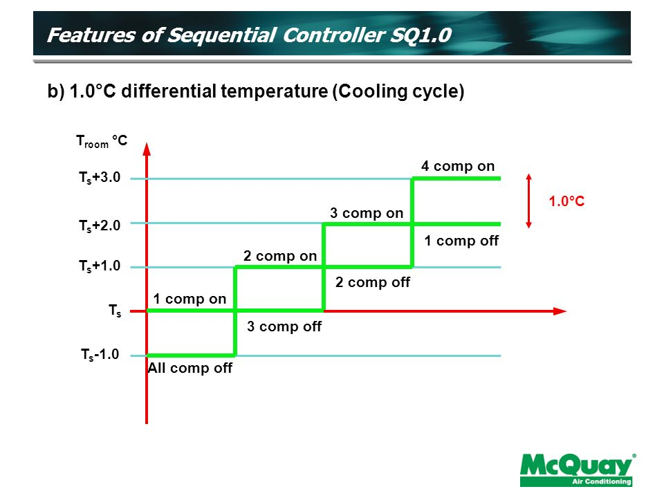 T room °C T s +3.0 T s +2.0 T s +1.0 TsTs T s comp on 2 comp on 3 comp on 4 comp on All comp off 3 comp off2 comp off 1 comp off 1.0°C b) 1.0°C differential temperature (Cooling cycle) Features of Sequential Controller SQ1.0