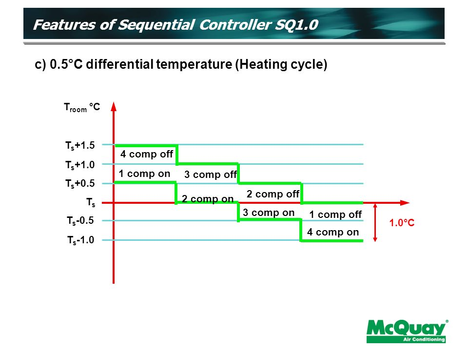 T s +1.5 T s +1.0 T s +0.5 TsTs T s -0.5 T s -1.0 1 comp on 2 comp on 3 comp on 4 comp on 4 comp off 3 comp off2 comp off 1 comp off 1.0°C T room °C c) 0.5°C differential temperature (Heating cycle) Features of Sequential Controller SQ1.0