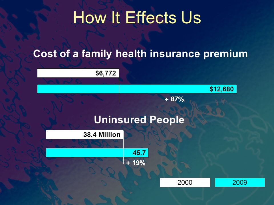 How It Effects Us Cost of a family health insurance premium $12,680 $6,772 + 87% Uninsured People 45.7 38.4 Million + 19% 20002009