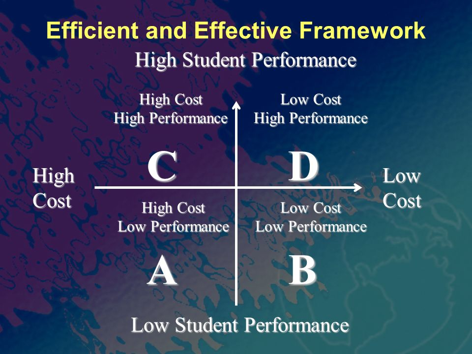 Efficient and Effective Framework High Student Performance High Cost Low Cost Low Student Performance CDCDABABCDCDABAB High Cost High Performance Low