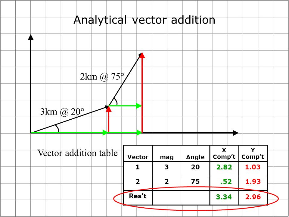 Analytical vector addition 2km @ 75° 3km @ 20° Vector addition table VectormagAngle X Compt Y Compt 13202.821.03 2275 Rest.521.93 3.342.96