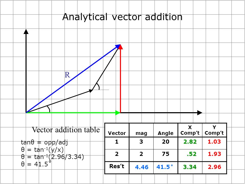 Analytical vector addition Vector addition table VectormagAngle X Compt Y Compt 13202.821.03 2275 Rest.521.93 3.342.96 tanθ = opp/adj θ = tan -1 (y/x) θ = tan -1 (2.96/3.34) θ = 41.5˚ 4.46 R 41.5˚
