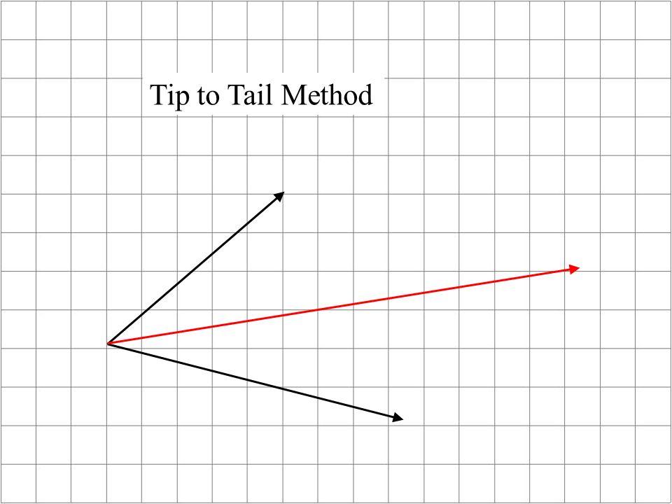 Tip to Tail Method