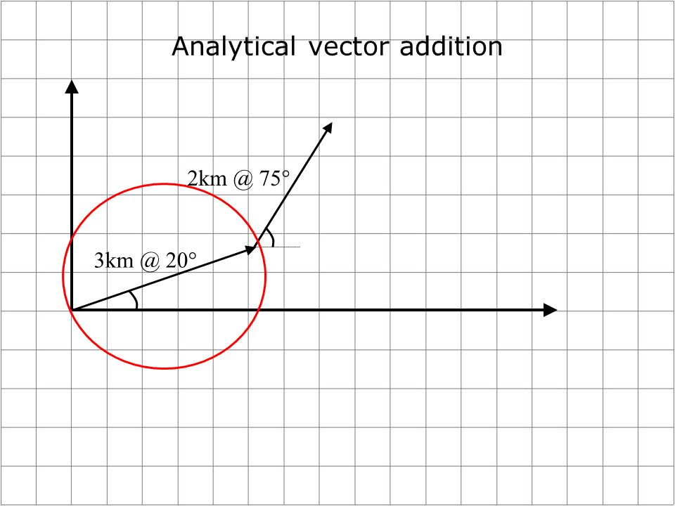 Analytical vector addition 2km @ 75° 3km @ 20°