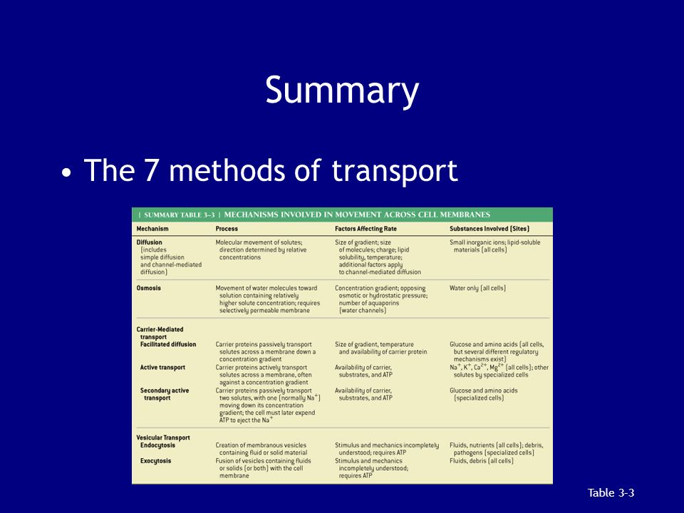 Summary Table 3–3 The 7 methods of transport