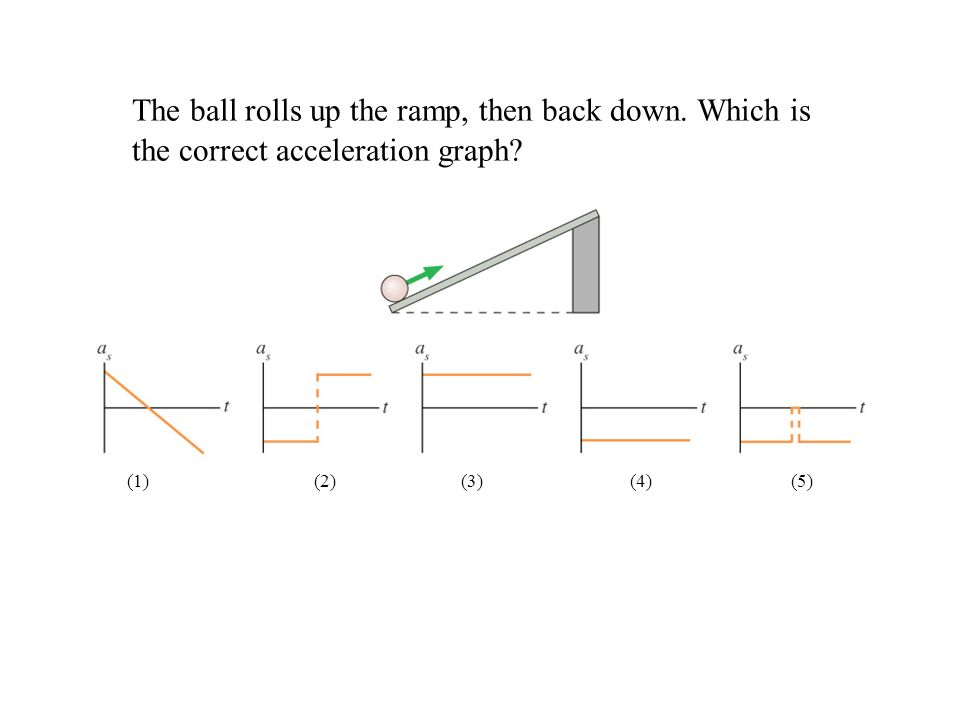 The ball rolls up the ramp, then back down. Which is the correct acceleration graph? (1) (2) (3) (4) (5)