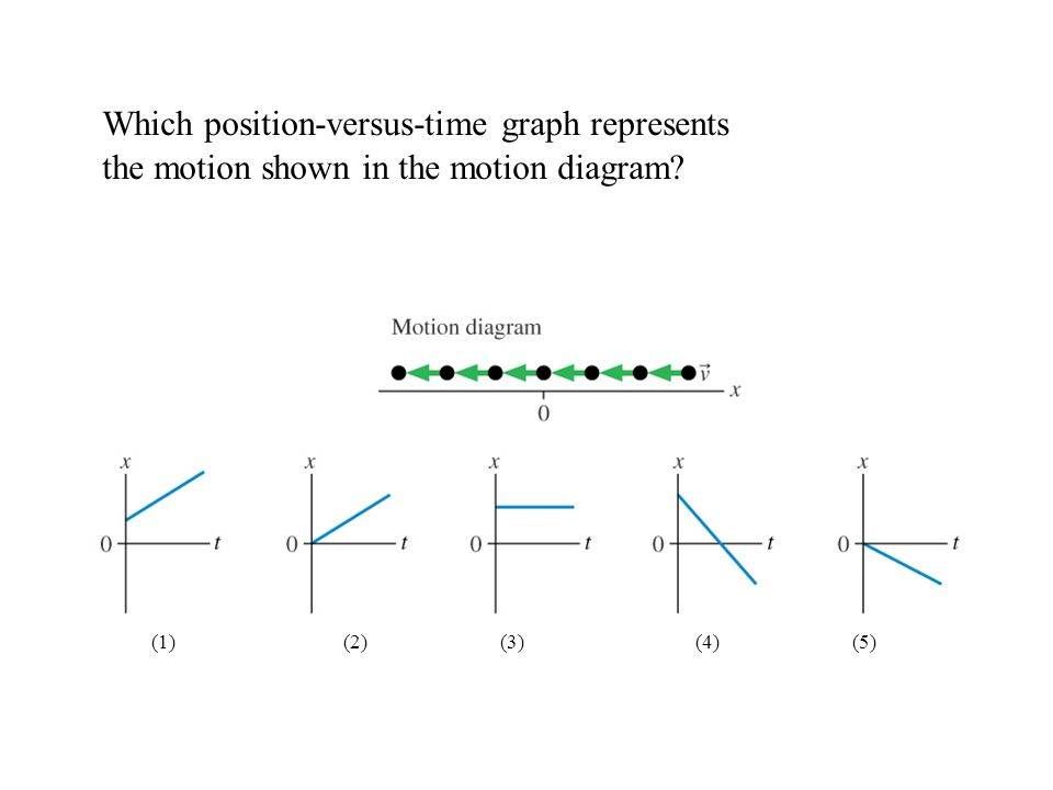 Which position-versus-time graph represents the motion shown in the motion diagram? (1) (2) (3) (4) (5)