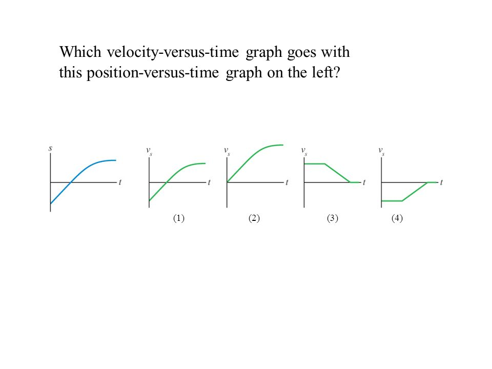 Which velocity-versus-time graph goes with this position-versus-time graph on the left? (1) (2) (3) (4)