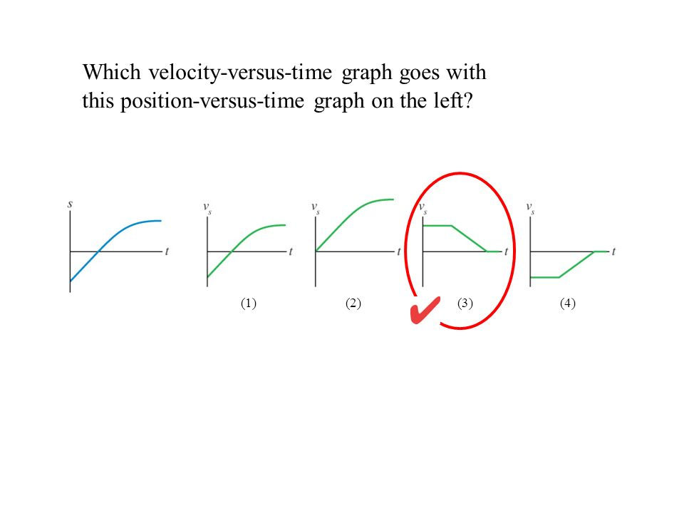 Which velocity-versus-time graph goes with this position-versus-time graph on the left? (1) (2) (3)(4)