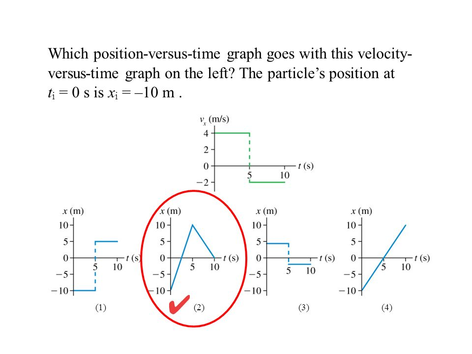 Which position-versus-time graph goes with this velocity- versus-time graph on the left? The particles position at t i = 0 s is x i = –10 m. (3) (4)(2
