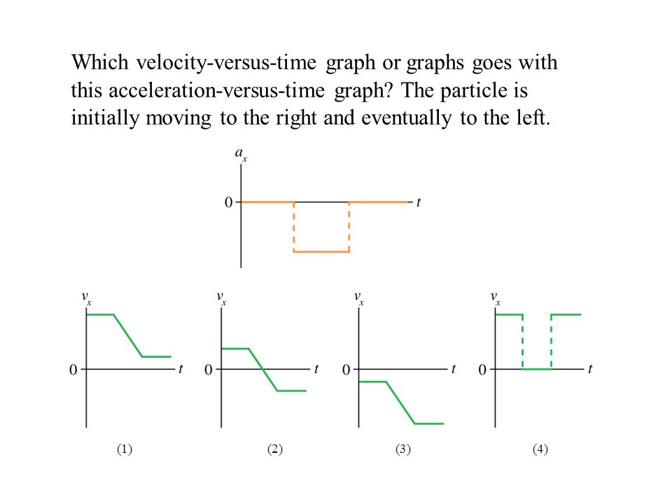 Which velocity-versus-time graph or graphs goes with this acceleration-versus-time graph? The particle is initially moving to the right and eventually