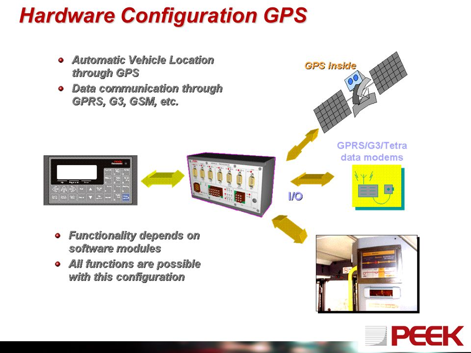 Hardware Configuration GPS