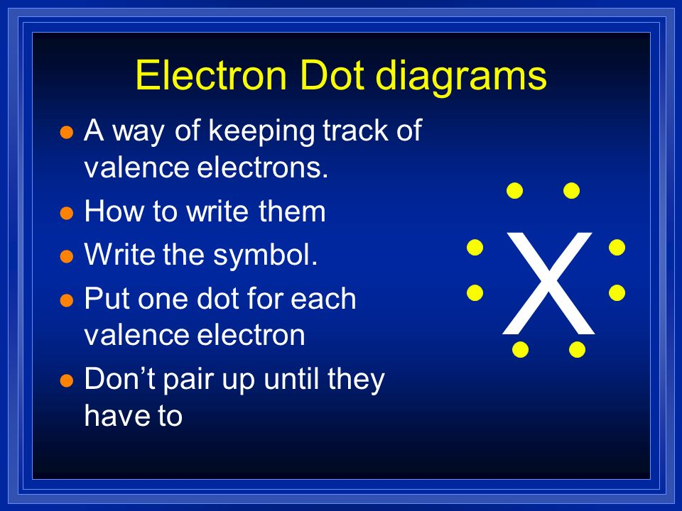 The Electron Dot diagram for Nitrogen Nitrogen has 5 valence electrons.