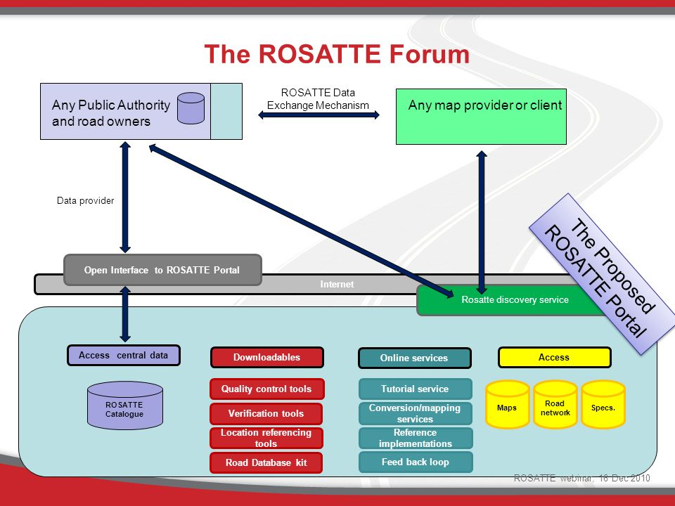 The ROSATTE Forum Quality control tools Verification tools Location referencing tools Maps Road network Specs.