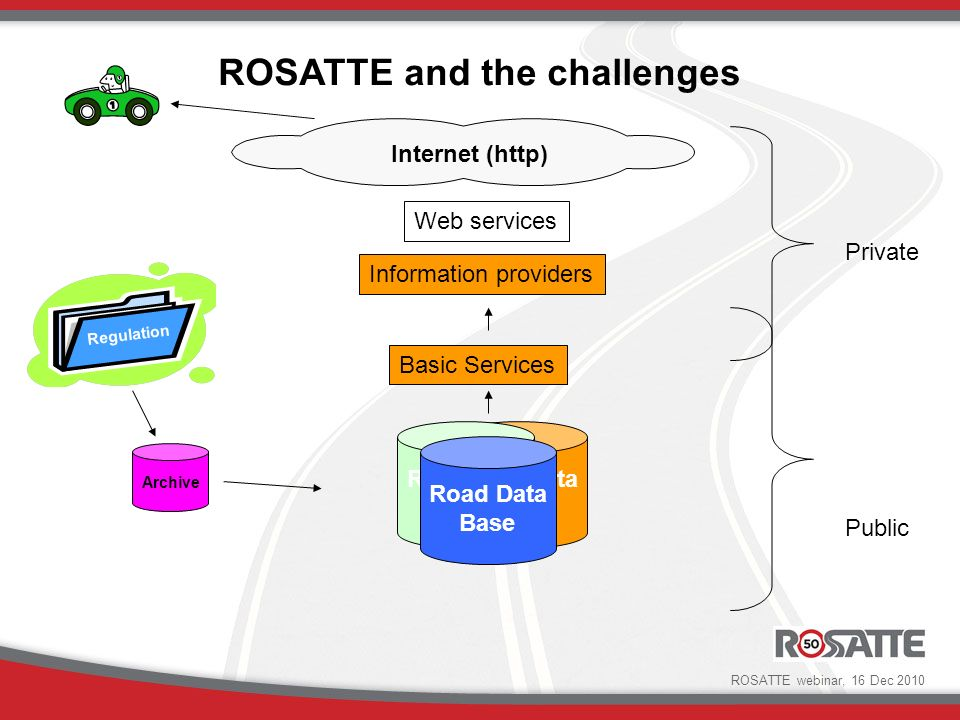 Basic Services Public Private Internet (http) Web services Information providers Road Data Base Road Data Base Road Data Base Archive Regulation ROSATTE and the challenges ROSATTE webinar, 16 Dec 2010