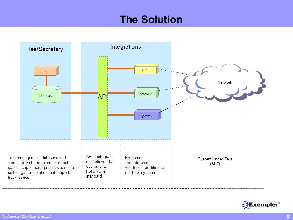 © Copyright 2007 Exempler LLC 10 The Solution Network FTS System 2 System 3 Database API App TestSecretary Test management database and front end. Ent