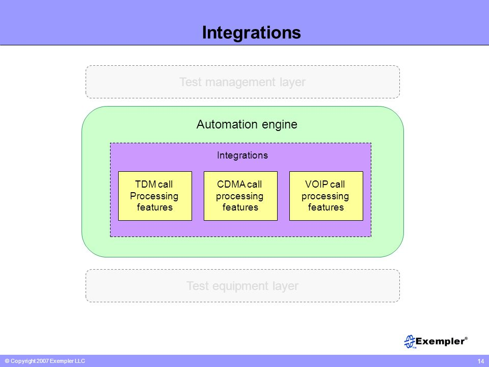 © Copyright 2007 Exempler LLC 14 Integrations TDM call Processing features CDMA call processing features Automation engine Test equipment layer Test m