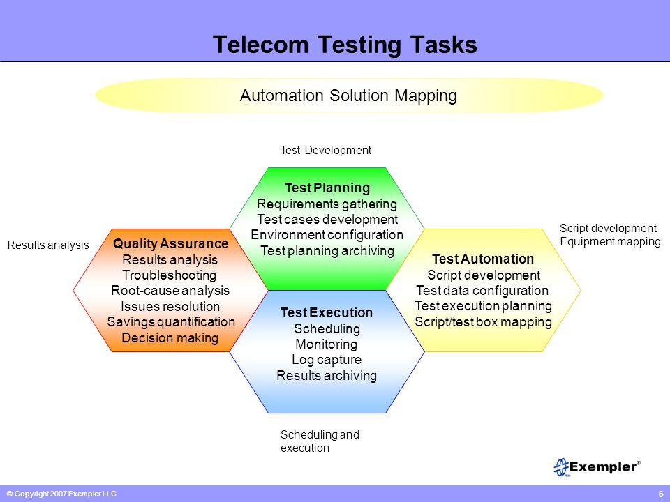 © Copyright 2007 Exempler LLC 6 Telecom Testing Tasks Test Planning Requirements gathering Test cases development Environment configuration Test plann