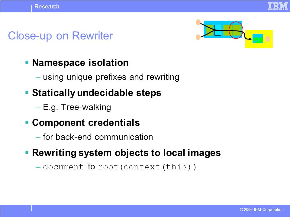 Research © 2006 IBM Corporation Close-up on Rewriter Namespace isolation –using unique prefixes and rewriting Statically undecidable steps –E.g. Tree-