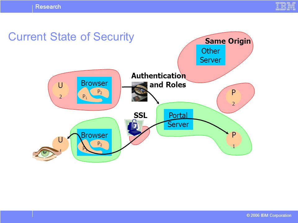Research © 2006 IBM Corporation Current State of Security P2P2 P1P1 Portal Server U1U1 U2U2 Browser P1P1 P2P2 P1P1 P2P2 SSL Authentication and Roles O