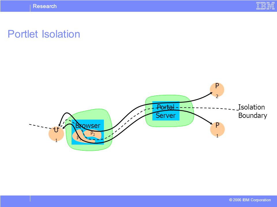 Research © 2006 IBM Corporation Portlet Isolation P2P2 P1P1 Portal Server U1U1 Browser P1P1 P2P2 Isolation Boundary