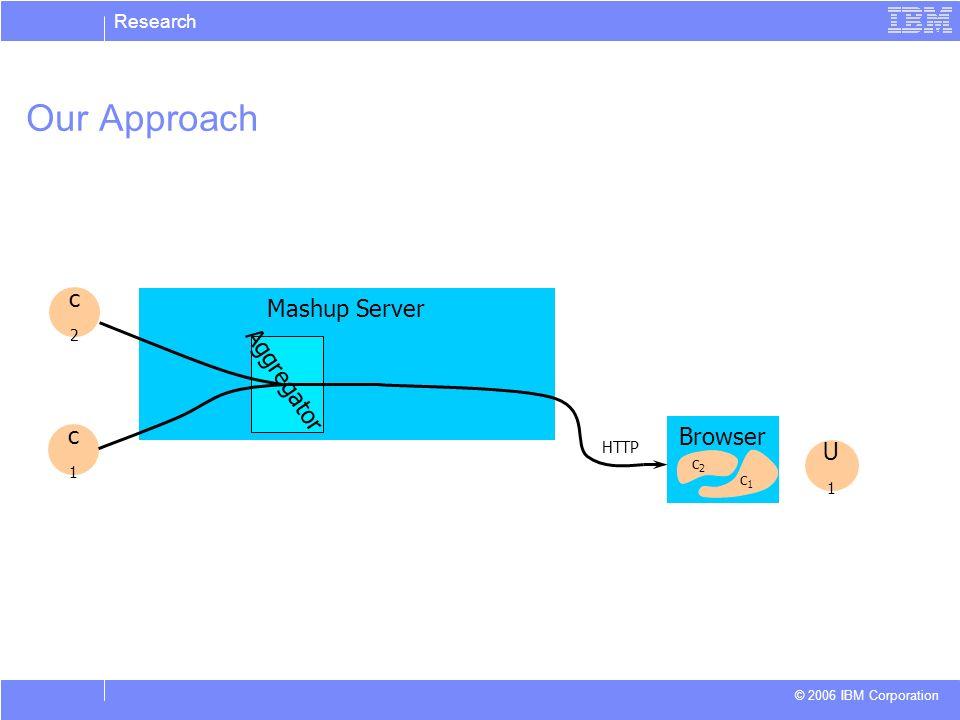 Research © 2006 IBM Corporation Our Approach Mashup Server c2c2 c1c1 U1U1 Browser c1c1 c2c2 HTTP Aggregator