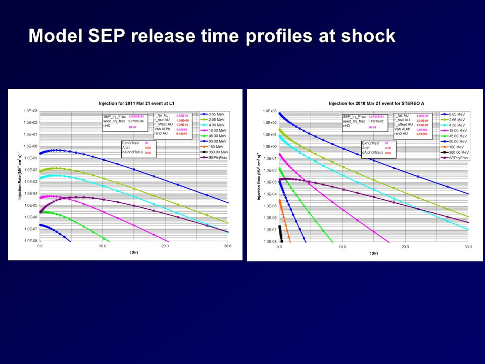 Model SEP release time profiles at shock