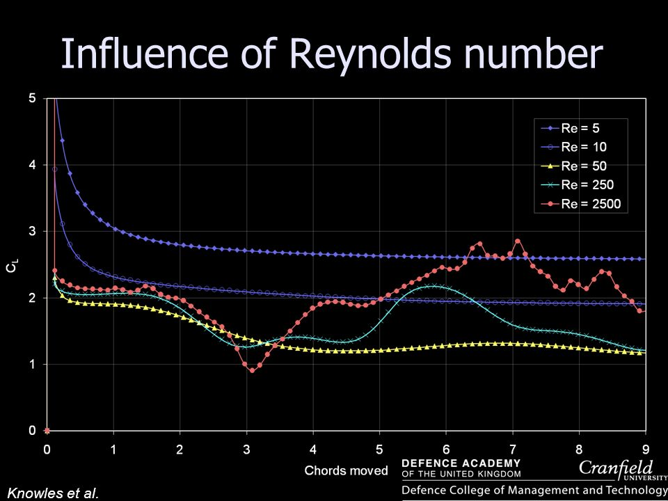 Knowles et al. Influence of Reynolds number α = 45°