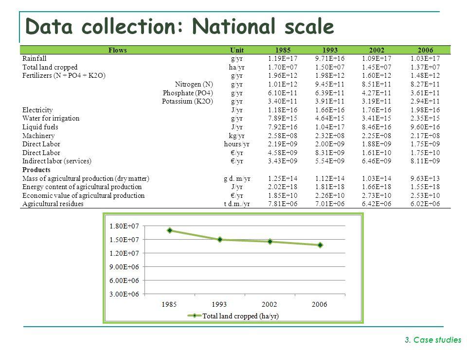 Data collection: National scale FlowsUnit1985199320022006 Rainfallg/yr1.19E+179.71E+161.09E+171.03E+17 Total land croppedha/yr1.70E+071.50E+071.45E+071.37E+07 Fertilizers (N + PO4 + K2O)g/yr1.96E+121.98E+121.60E+121.48E+12 Nitrogen (N)g/yr1.01E+129.45E+118.51E+118.27E+11 Phosphate (PO4)g/yr6.10E+116.39E+114.27E+113.61E+11 Potassium (K2O)g/yr3.40E+113.91E+113.19E+112.94E+11 ElectricityJ/yr1.18E+161.66E+161.76E+161.98E+16 Water for irrigationg/yr7.89E+154.64E+153.41E+152.35E+15 Liquid fuelsJ/yr7.92E+161.04E+178.46E+169.60E+16 Machinerykg/yr2.58E+082.32E+082.25E+082.17E+08 Direct Laborhours/yr2.19E+092.00E+091.88E+091.75E+09 Direct Labor/yr4.58E+098.31E+091.61E+101.75E+10 Indirect labor (services)/yr3.43E+095.54E+096.46E+098.11E+09 Products Mass of agricultural production (dry matter)g d.