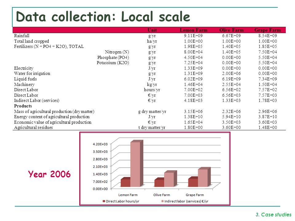 Data collection: Local scale UnitLemon FarmOlive FarmGrape Farm Rainfallg/yr9.11E+096.67E+098.54E+09 Total land croppedha/yr1.00E+00 Fertilizers (N + PO4 + K2O), TOTALg/yr1.98E+051.40E+051.85E+05 Nitrogen (N)g/yr8.00E+041.40E+057.50E+04 Phosphate (PO4)g/yr4.50E+040.00E+005.50E+04 Potassium (K2O)g/yr7.25E+040.00E+005.50E+04 ElectricityJ/yr1.33E+090.00E+00 Water for irrigationg/yr1.31E+092.00E+060.00E+00 Liquid fuelsJ/yr6.02E+096.19E+097.34E+09 Machinerykg/yr1.46E+042.55E+041.50E+04 Direct Laborhours/yr7.00E+026.56E+027.57E+02 Direct Labor/yr7.00E+036.56E+037.57E+03 Indirect Labor (services)/yr4.18E+031.33E+031.78E+03 Products Mass of agricultural production (dry matter)g dry matter/yr3.15E+062.32E+062.96E+06 Energy content of agricultural productionJ/yr1.38E+105.94E+103.87E+10 Economic value of agricultural production/yr1.65E+043.50E+033.60E+03 Agricultural residuest dry matter/yr1.80E+003.60E+001.48E+00 Year 2006 3.