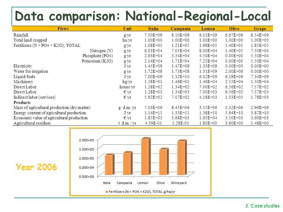 Data comparison: National-Regional-Local FlowsUnitItaliaCampaniaLemonOliveGrape Rainfallg/yr7.50E+098.10E+099.11E+096.67E+098.54E+09 Total land croppedha/yr1.00E+00 Fertilizers (N + PO4 + K2O), TOTALg/yr1.08E+051.21E+051.98E+051.40E+051.85E+05 Nitrogen (N)g/yr6.03E+047.05E+048.00E+041.40E+057.50E+04 Phosphate (PO4)g/yr2.63E+043.34E+044.50E+040.00E+005.50E+04 Potassium (K2O)g/yr2.14E+041.71E+047.25E+040.00E+005.50E+04 ElectricityJ/yr1.45E+091.47E+091.33E+090.00E+00 Water for irrigationg/yr1.72E+081.73E+081.31E+092.00E+060.00E+00 Liquid fuelsJ/yr7.00E+091.12E+106.02E+096.19E+097.34E+09 Machinerykg/yr1.58E+011.46E+011.46E+042.55E+041.50E+04 Direct Laborhours/yr1.28E+021.34E+027.00E+026.56E+027.57E+02 Direct Labor/yr1.28E+031.34E+037.00E+036.56E+037.57E+03 Indirect labor (services)/yr5.92E+027.07E+024.18E+031.33E+031.78E+03 Products Mass of agricultural production (dry matter)g d.m./yr7.03E+068.45E+063.15E+062.32E+062.96E+06 Energy content of agricultural productionJ/yr1.14E+111.33E+111.38E+105.94E+103.87E+10 Economic value of agricultural production/yr1.85E+033.68E+031.65E+043.50E+033.60E+03 Agricultural residuest d.m.//yr4.39E-015.28E-011.80E+003.60E+001.48E+00 Year 2006 3.