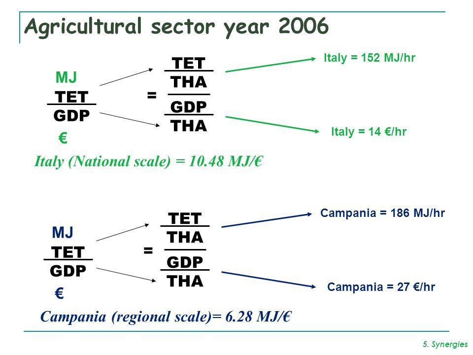 Agricultural sector year 2006 MJ TET GDP = TET THA GDP THA Campania (regional scale)= 6.28 MJ/ Campania = 186 MJ/hr Campania = 27 /hr MJ TET GDP = TET THA GDP THA Italy (National scale) = 10.48 MJ/ Italy = 152 MJ/hr Italy = 14 /hr 5.