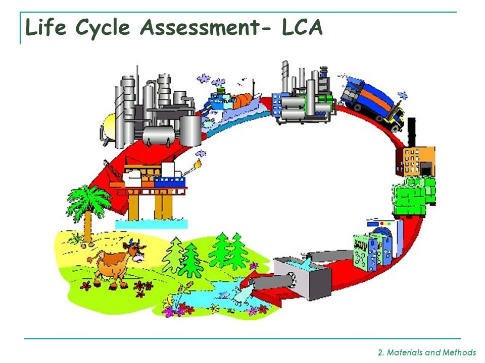 Life Cycle Assessment- LCA 2. Materials and Methods