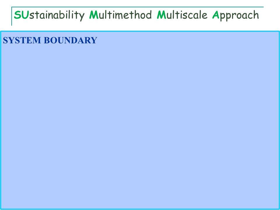 SYSTEM BOUNDARY SUstainability Multimethod Multiscale Approach
