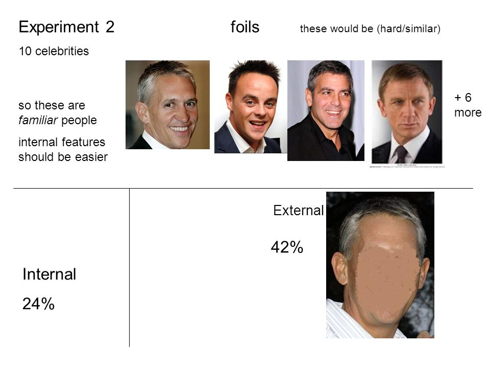 External Experiment 2 10 celebrities so these are familiar people internal features should be easier 42% foils these would be (hard/similar) Internal