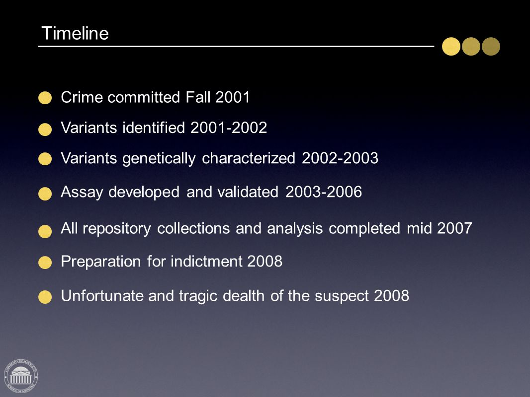 Timeline Crime committed Fall 2001 Variants identified 2001-2002 Variants genetically characterized 2002-2003 Assay developed and validated 2003-2006